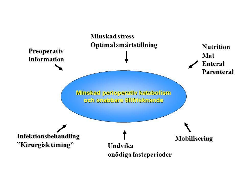 Minskad perioperativ katabolism