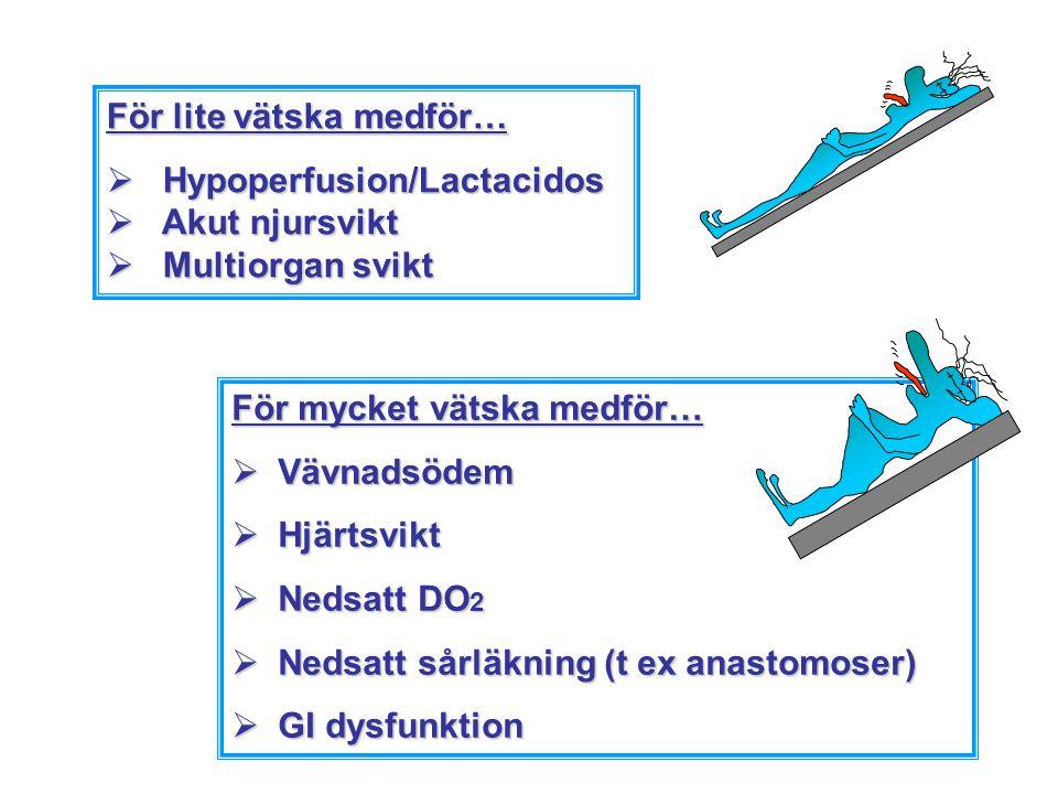 För lite vätska medför… Hypoperfusion/Lactacidos Akut njursvikt