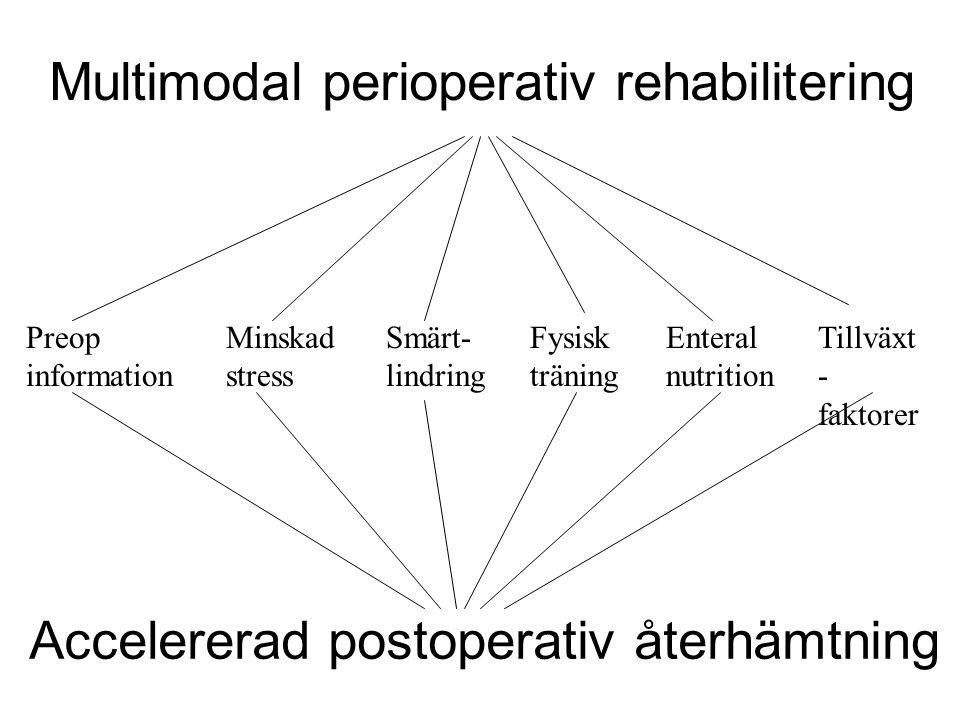Multimodal perioperativ rehabilitering