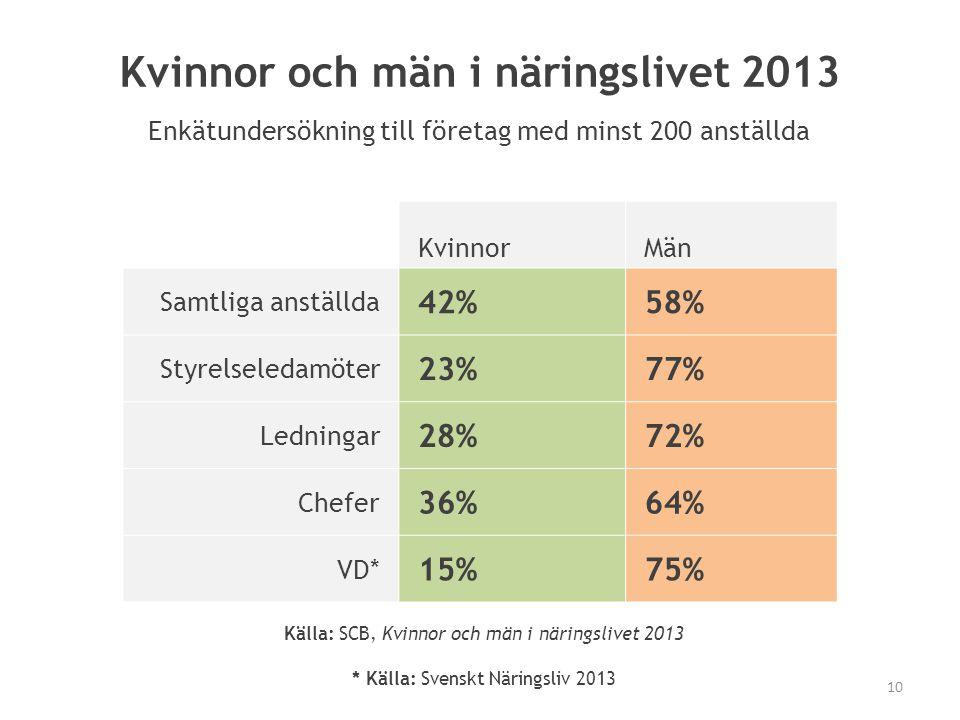 Kvinnor och män i näringslivet 2013