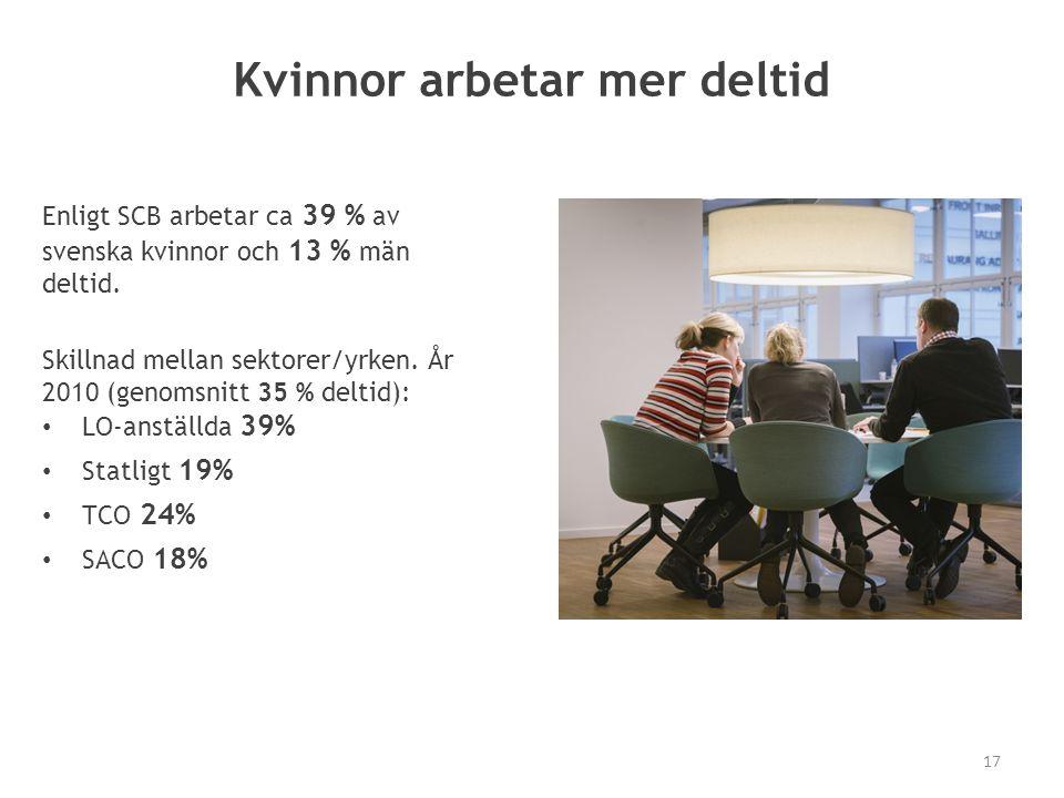 Kvinnor arbetar mer deltid