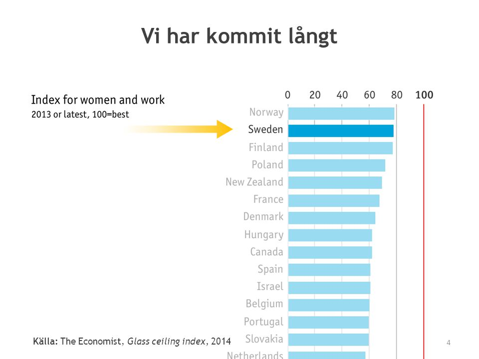 Vi har kommit långt Källa: The Economist, Glass ceiling index, 2014