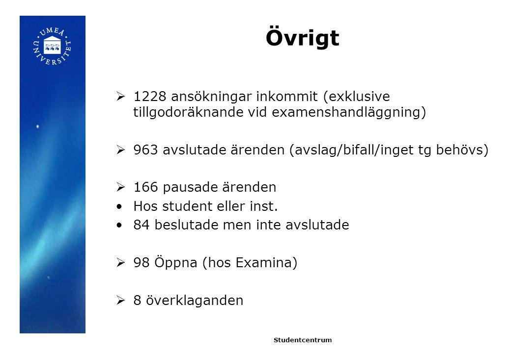 Övrigt 1228 ansökningar inkommit (exklusive tillgodoräknande vid examenshandläggning) 963 avslutade ärenden (avslag/bifall/inget tg behövs)