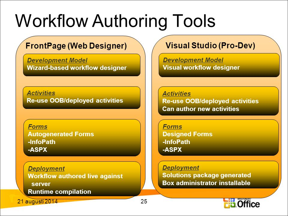 Workflow Authoring Tools