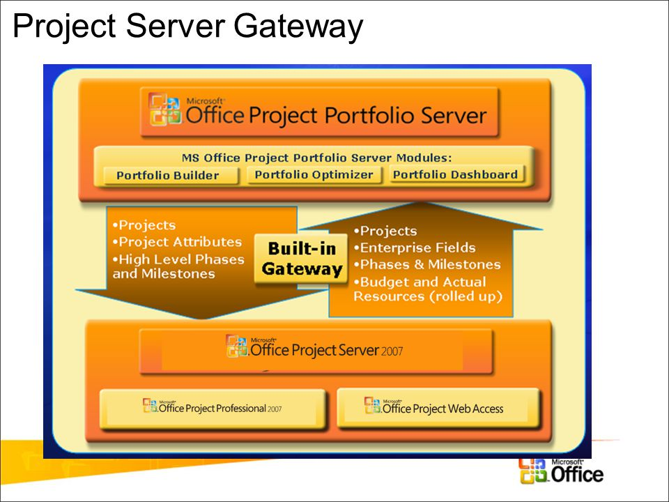 Project Server Gateway