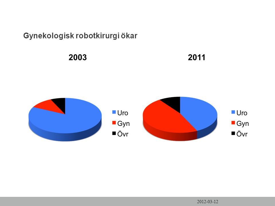 Gynekologisk robotkirurgi ökar