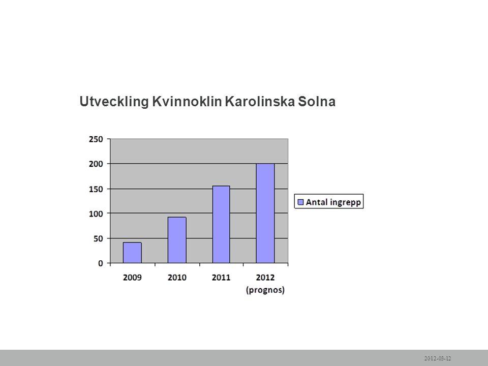Utveckling Kvinnoklin Karolinska Solna