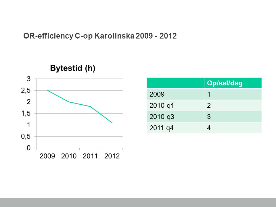 OR-efficiency C-op Karolinska 2009 - 2012