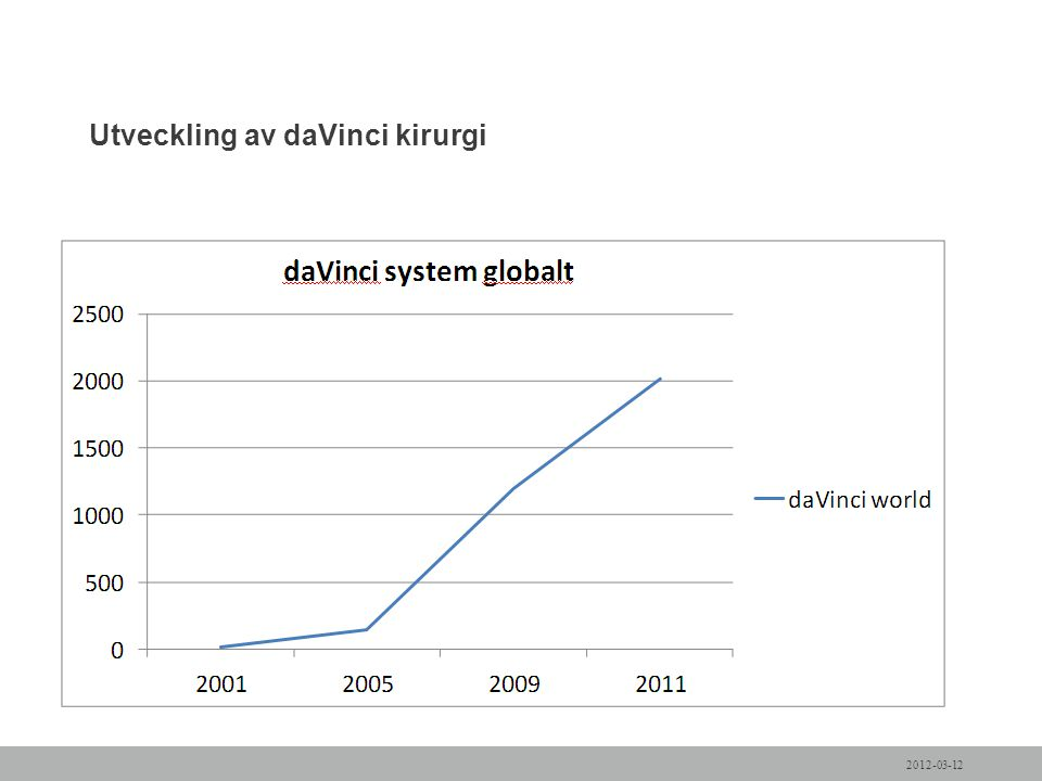 Utveckling av daVinci kirurgi