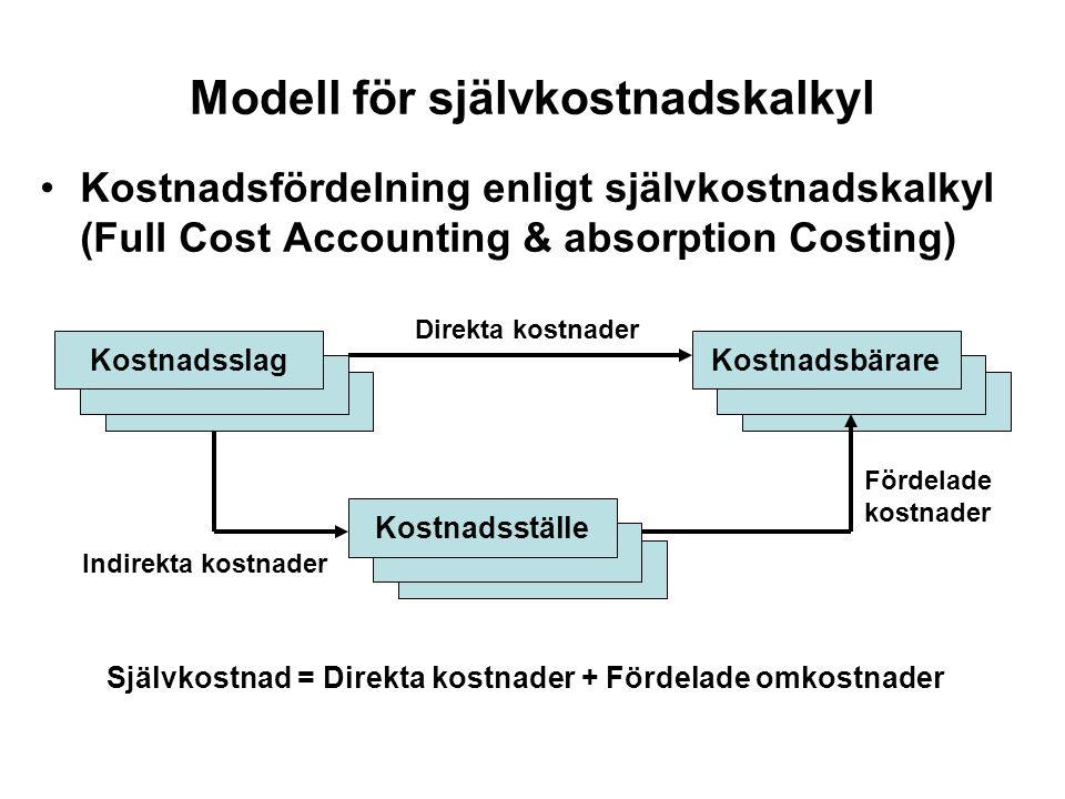 Modell för självkostnadskalkyl