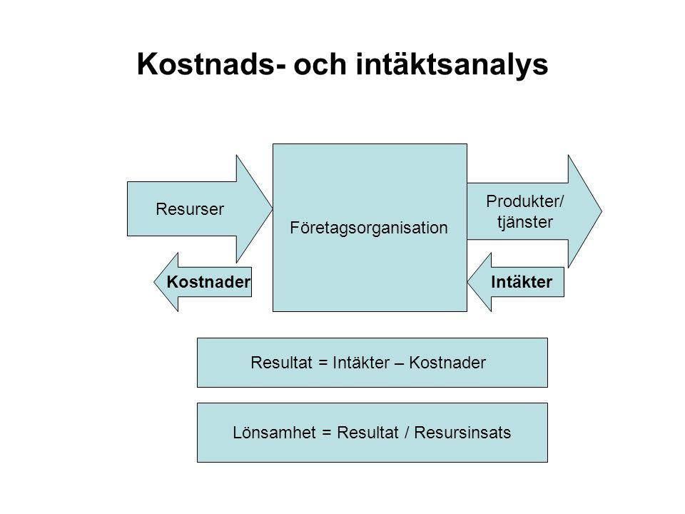 Kostnads- och intäktsanalys