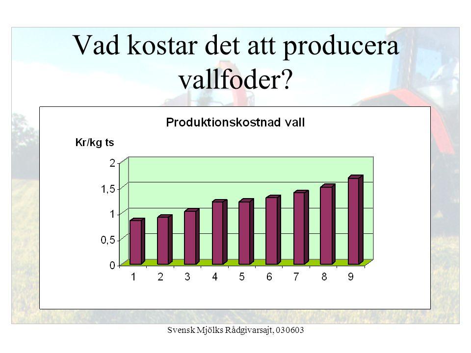 Vad kostar det att producera vallfoder