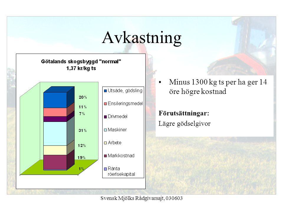 Svensk Mjölks Rådgivarsajt, 030603