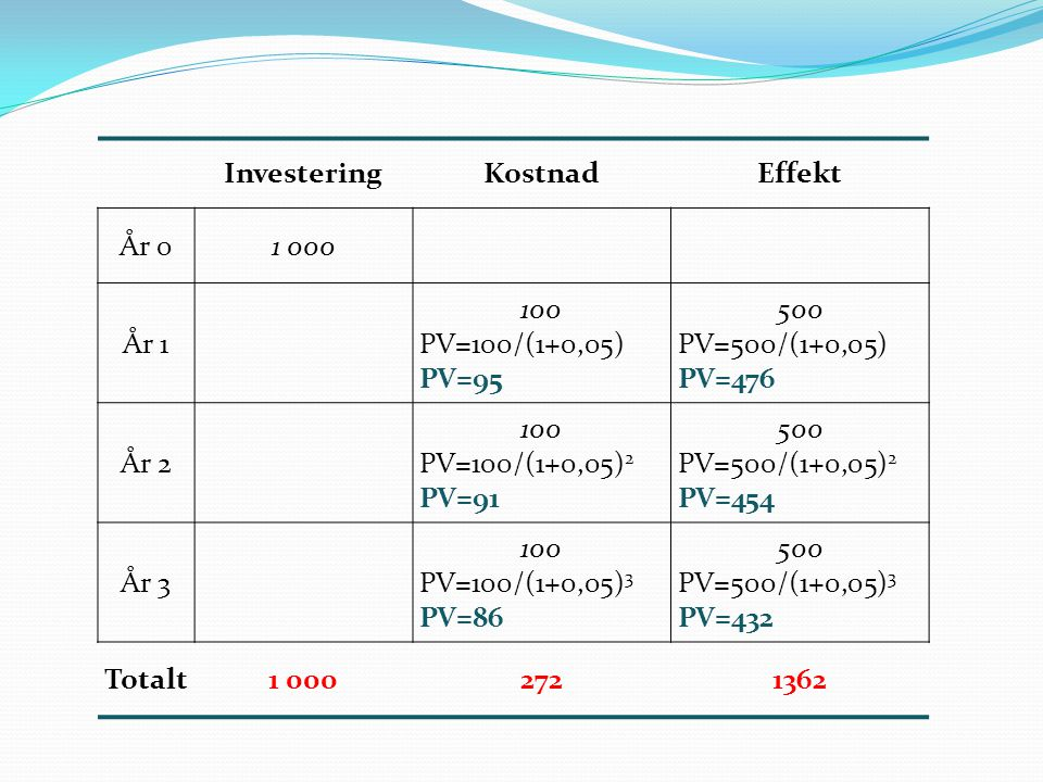 Investering Kostnad. Effekt. År 0. 1 000. År 1. 100. PV=100/(1+0,05) PV=95. 500. PV=500/(1+0,05)