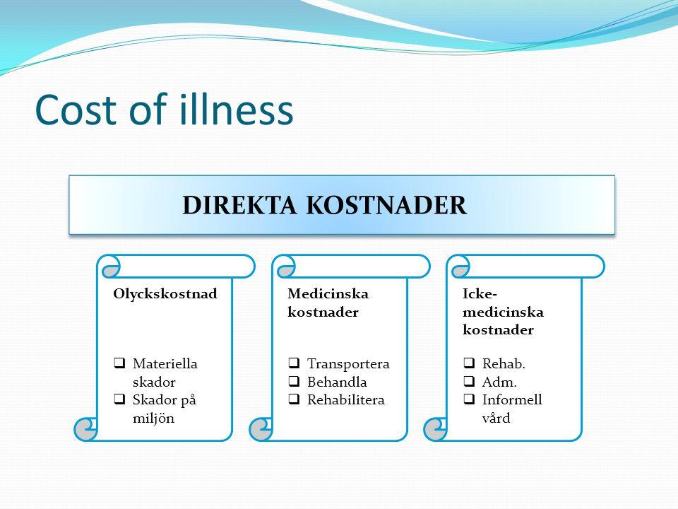 Cost of illness DIREKTA KOSTNADER Olyckskostnad Materiella skador