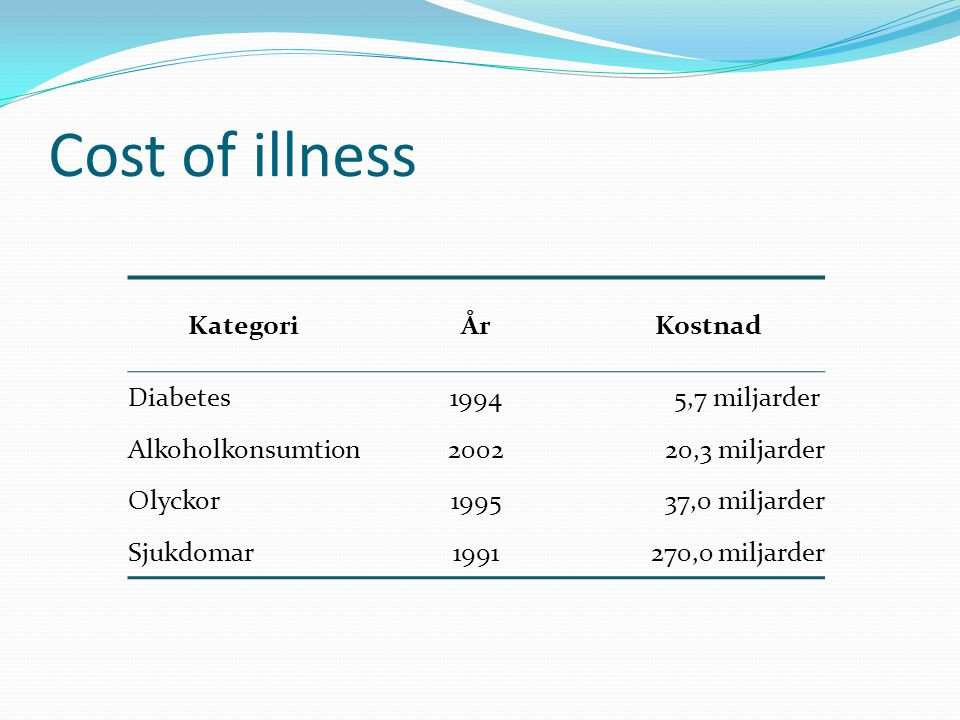 Cost of illness Kategori År Kostnad Diabetes 1994 5,7 miljarder