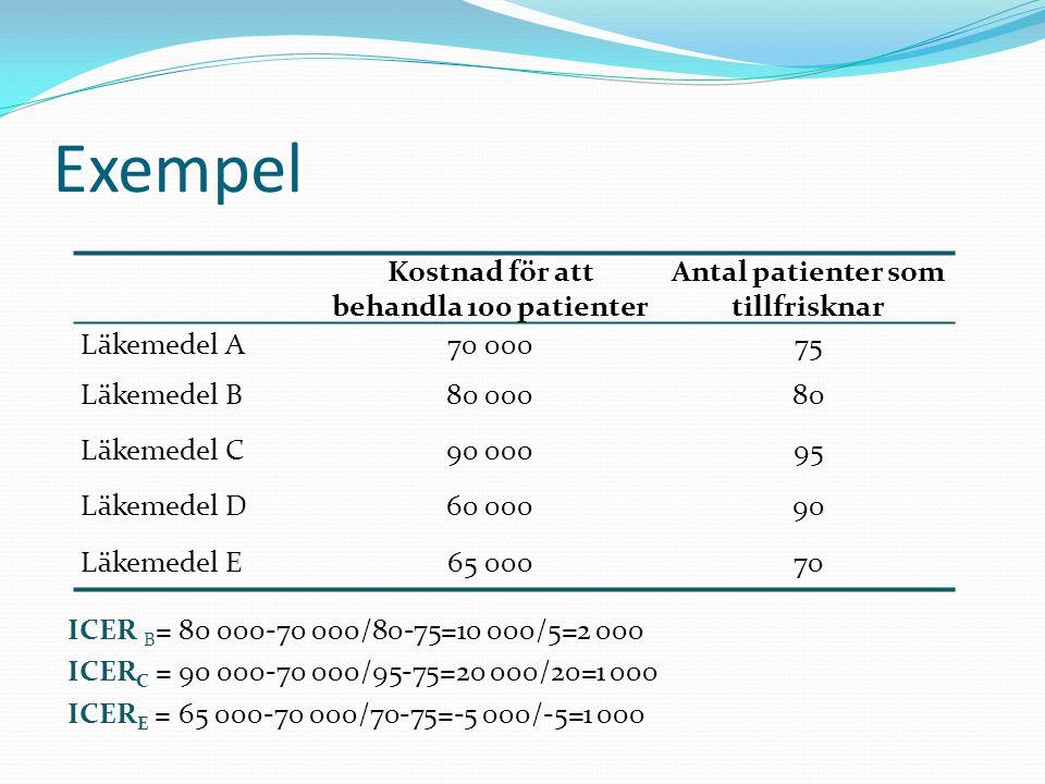 Exempel Kostnad för att behandla 100 patienter