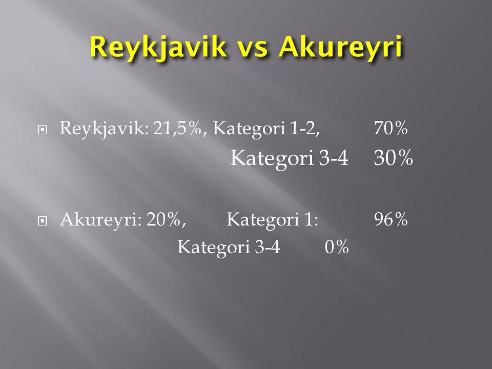 Reykjavik vs Akureyri Reykjavik: 21,5%, Kategori 1-2, 70%