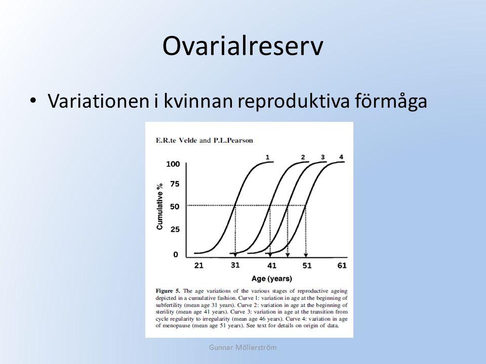 Ovarialreserv Variationen i kvinnan reproduktiva förmåga