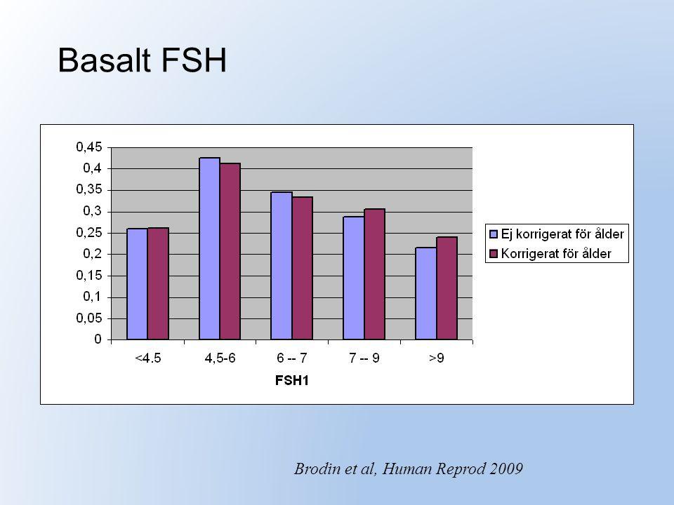 Basalt FSH Brodin et al, Human Reprod 2009