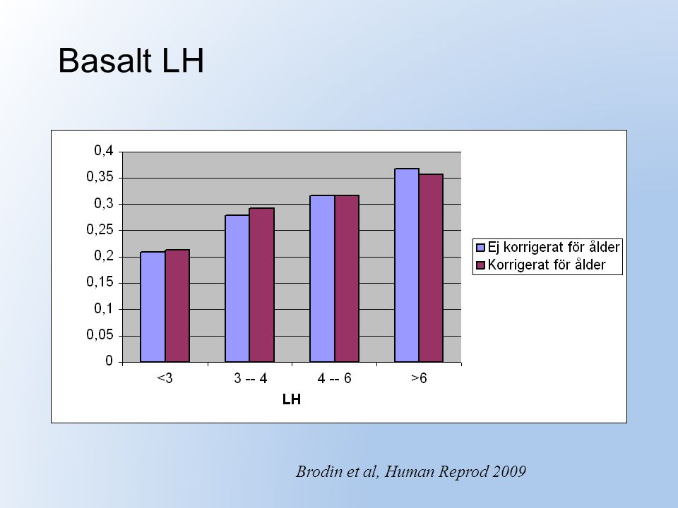 Basalt LH Brodin et al, Human Reprod 2009