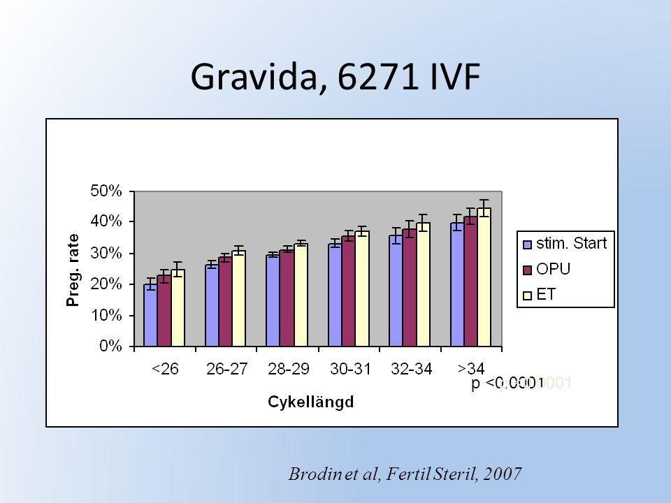 Gravida, 6271 IVF Brodin et al, Fertil Steril, 2007 p <0.0001