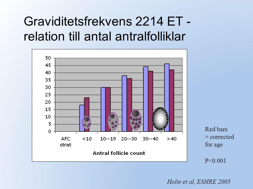 Graviditetsfrekvens 2214 ET - relation till antal antralfolliklar