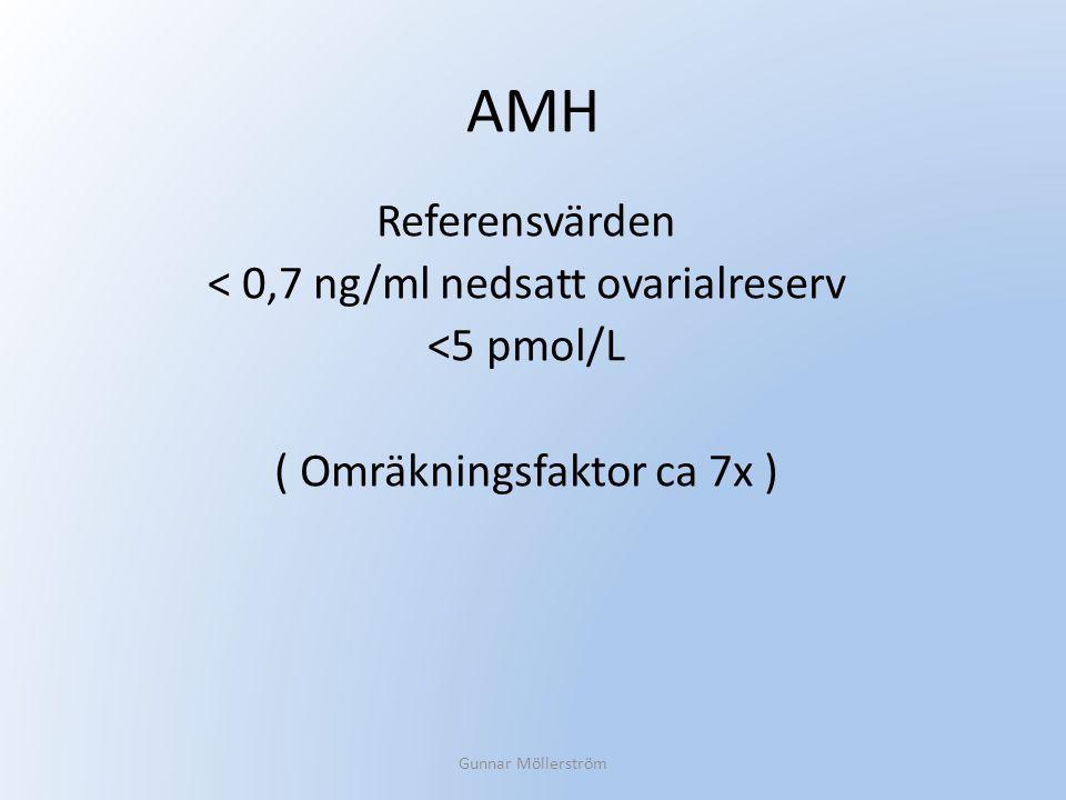 AMH Referensvärden < 0,7 ng/ml nedsatt ovarialreserv <5 pmol/L