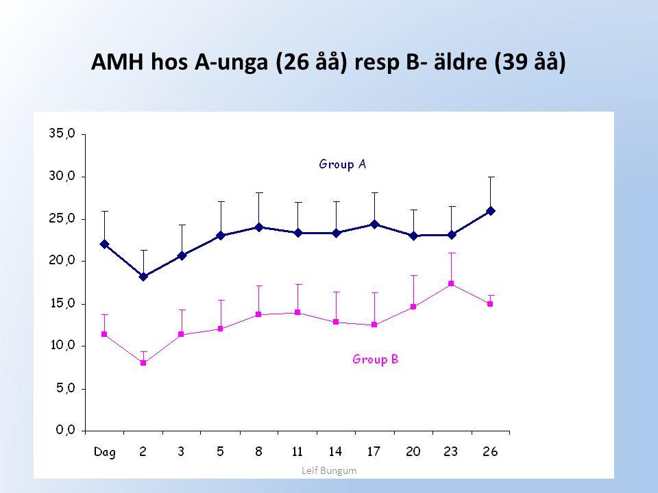 AMH hos A-unga (26 åå) resp B- äldre (39 åå)