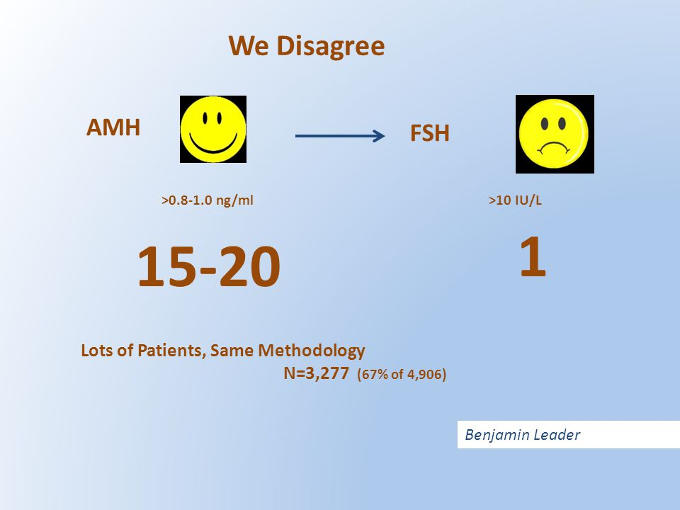 1 15-20 We Disagree AMH FSH Lots of Patients, Same Methodology