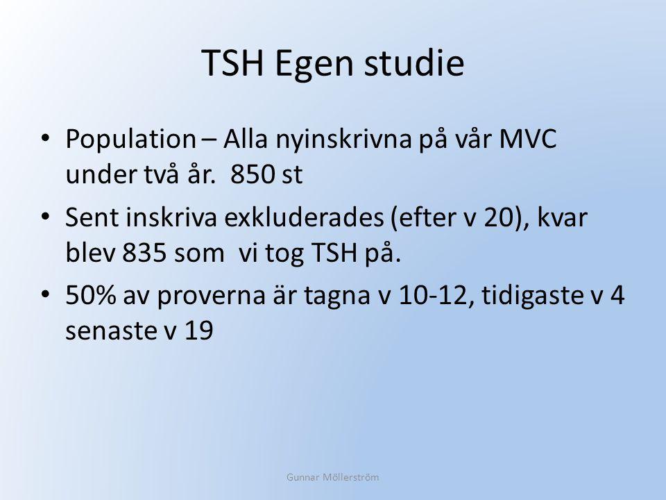TSH Egen studie Population – Alla nyinskrivna på vår MVC under två år. 850 st.