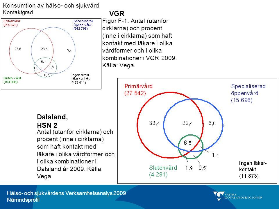 VGR Dalsland, HSN 2 Konsumtion av hälso- och sjukvård Kontaktgrad