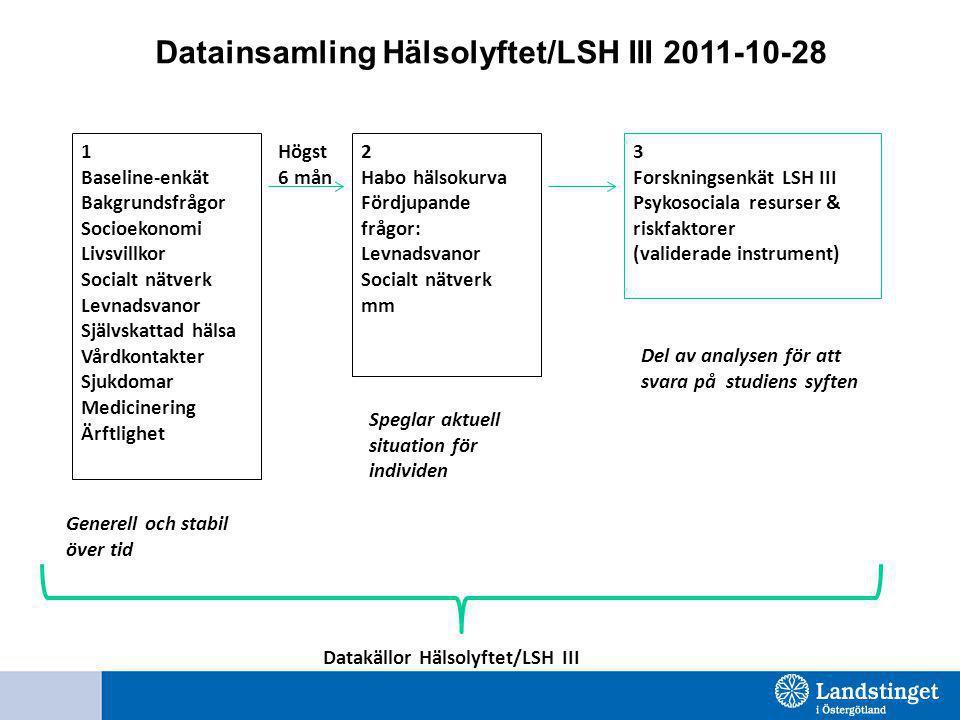 Datainsamling Hälsolyftet/LSH III 2011-10-28