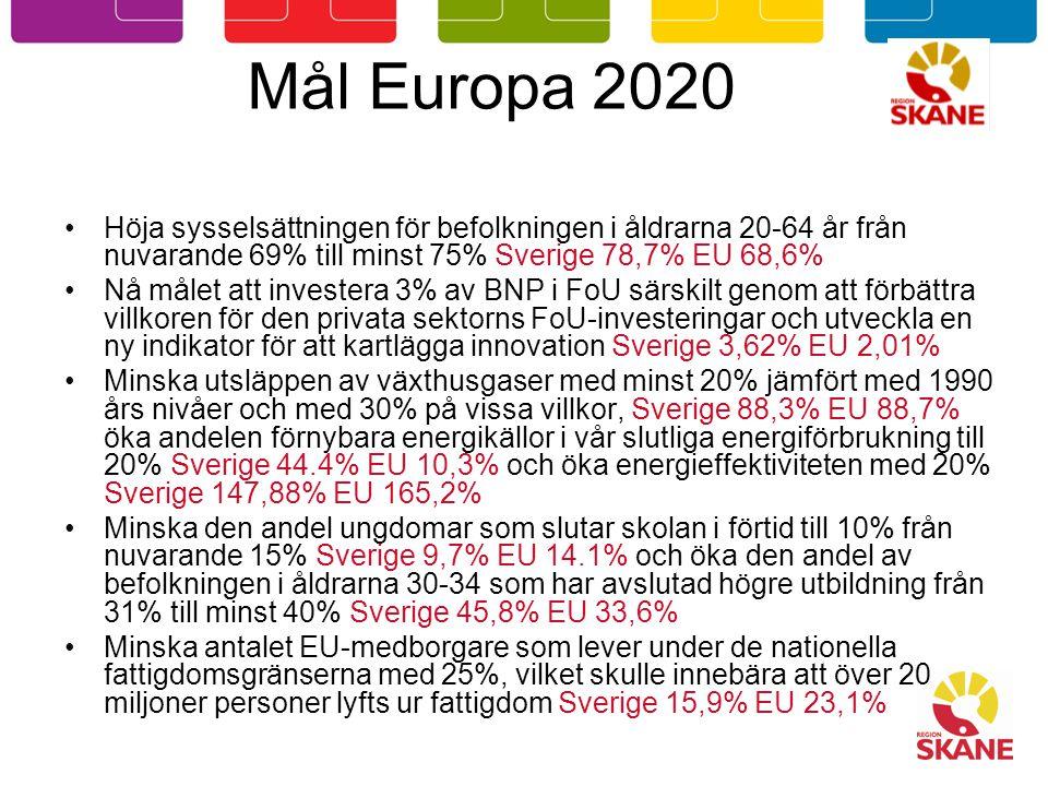 Mål Europa 2020 Höja sysselsättningen för befolkningen i åldrarna 20-64 år från nuvarande 69% till minst 75% Sverige 78,7% EU 68,6%