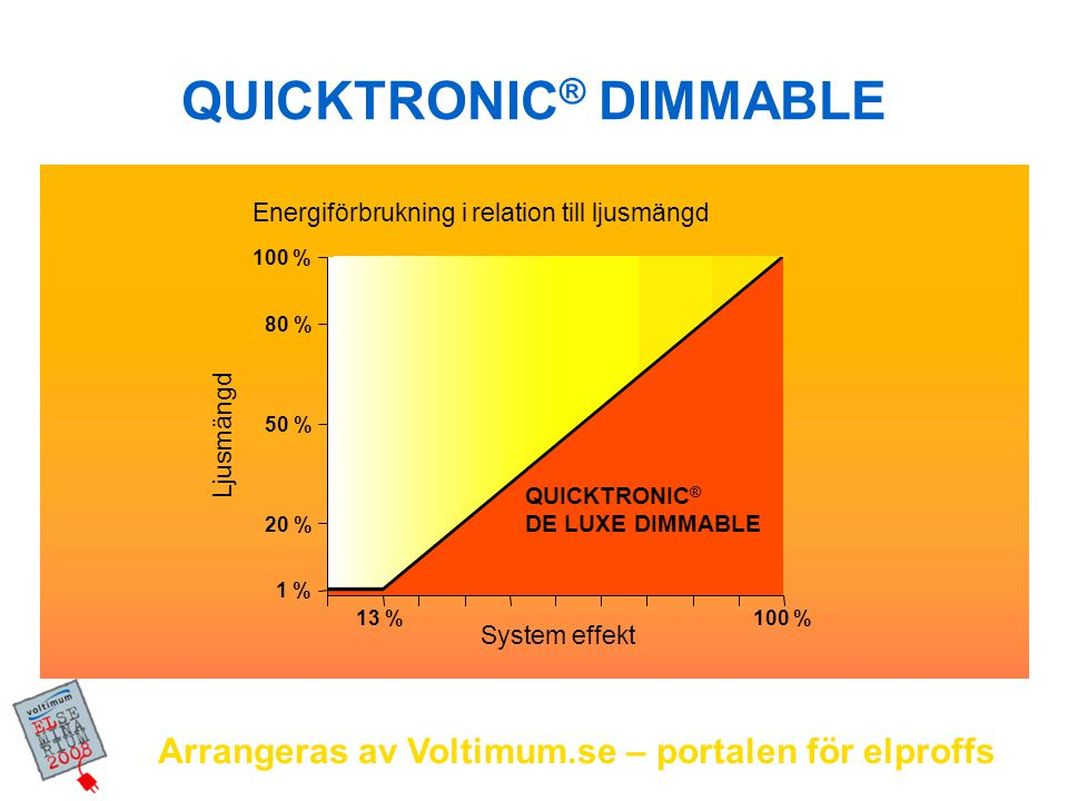 QUICKTRONIC® DIMMABLE