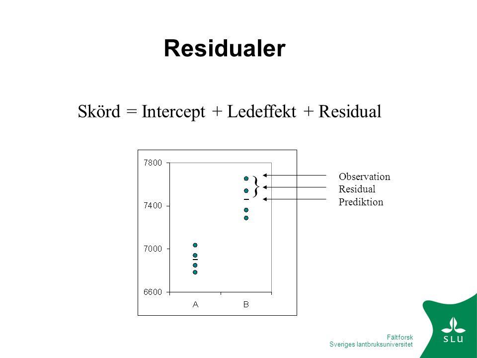 Skörd = Intercept + Ledeffekt + Residual