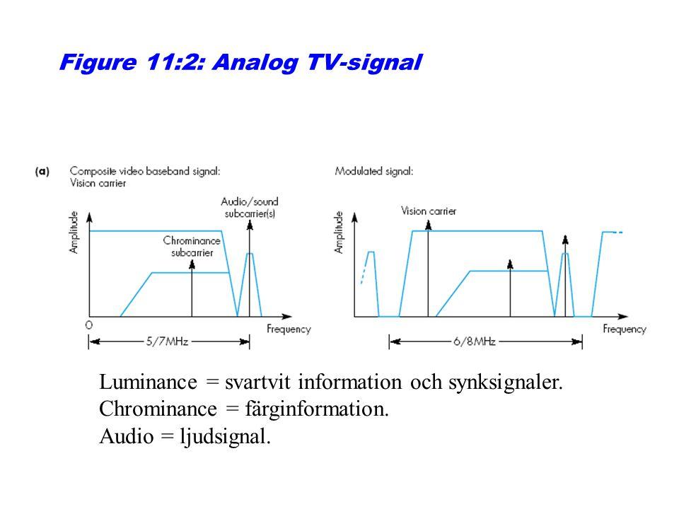Figure 11:2: Analog TV-signal