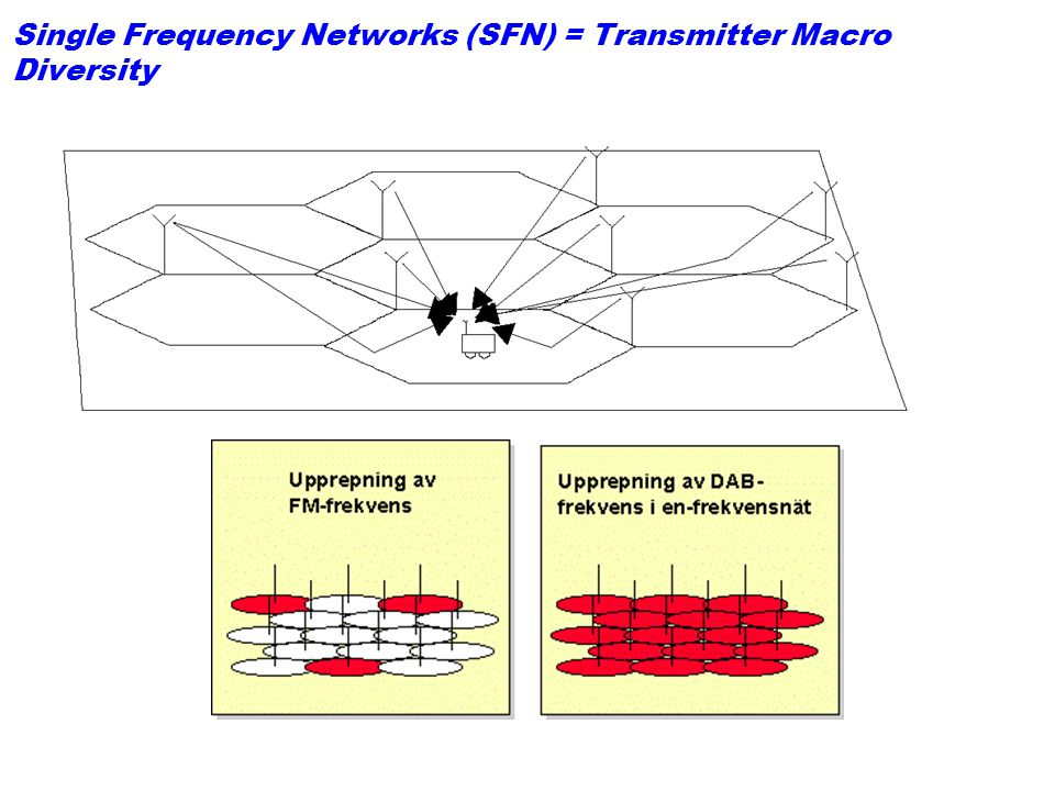Single Frequency Networks (SFN) = Transmitter Macro Diversity