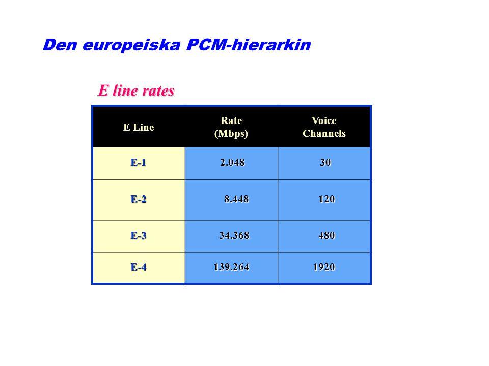 Den europeiska PCM-hierarkin