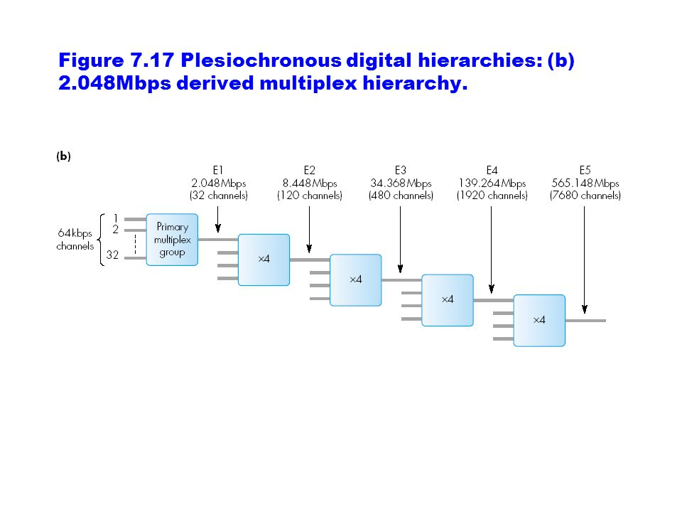 Figure 7. 17 Plesiochronous digital hierarchies: (b) 2