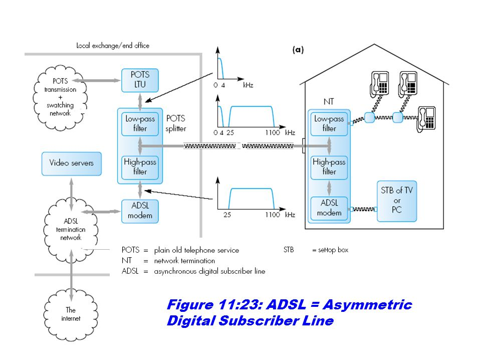 Figure 11:23: ADSL = Asymmetric Digital Subscriber Line
