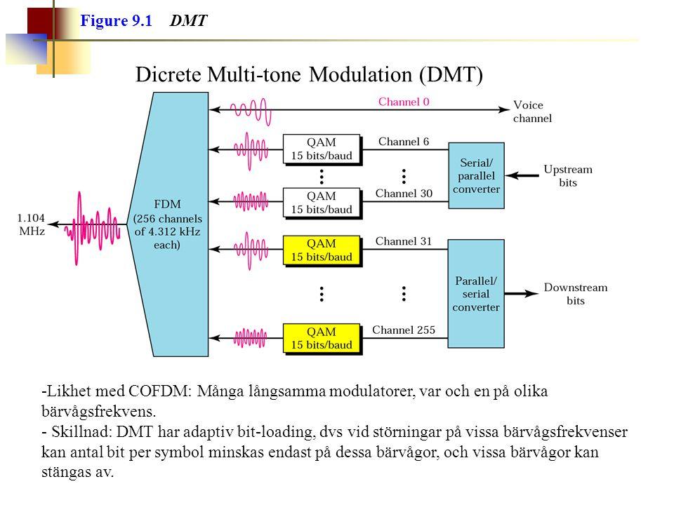 Dicrete Multi-tone Modulation (DMT)