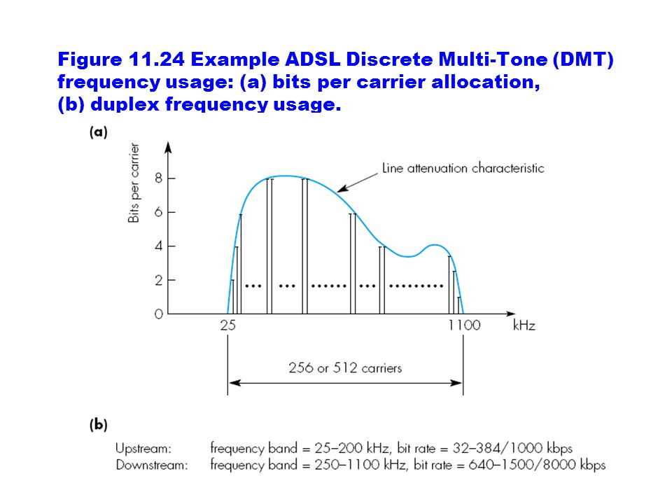 Figure 11.24 Example ADSL Discrete Multi-Tone (DMT) frequency usage: (a) bits per carrier allocation, (b) duplex frequency usage.