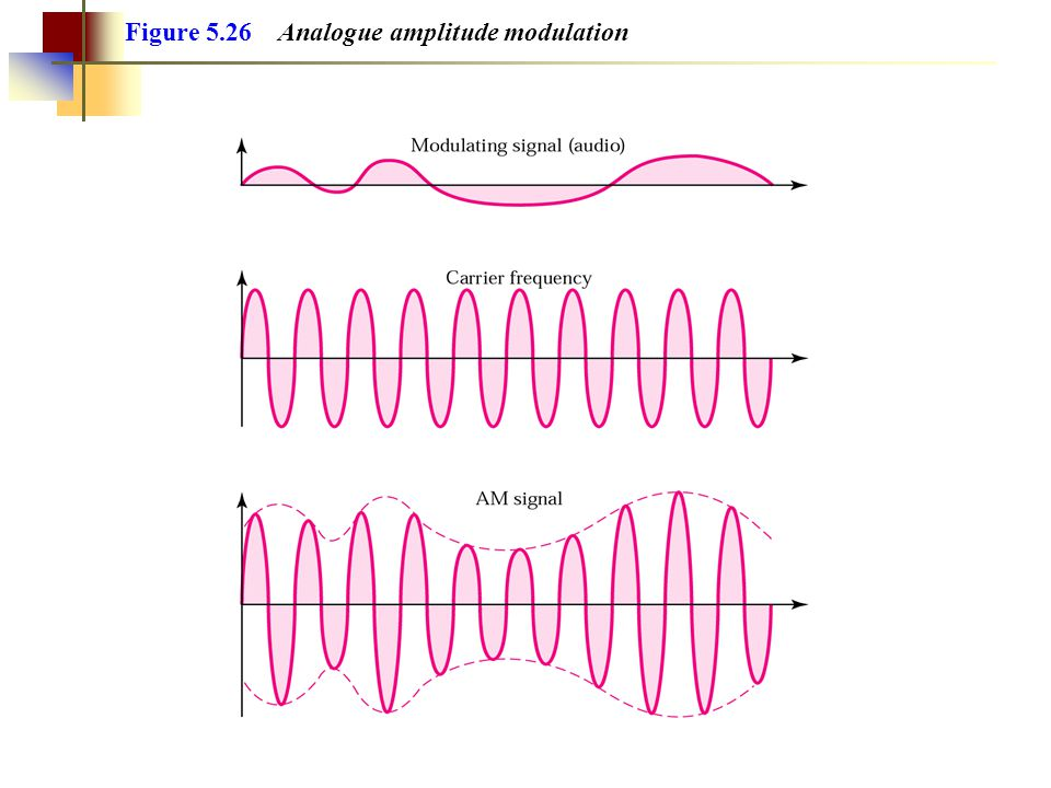 Figure 5.26 Analogue amplitude modulation