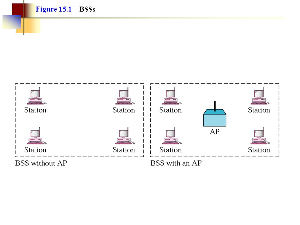 Figure 15.1 BSSs