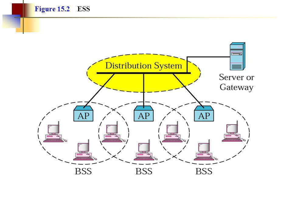Figure 15.2 ESS