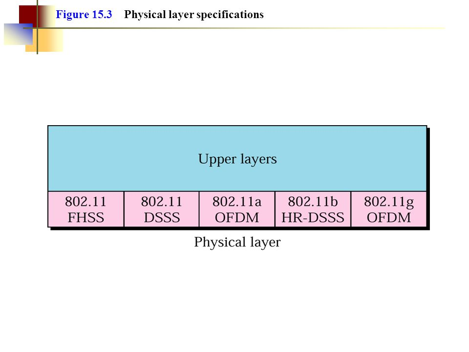 Figure 15.3 Physical layer specifications