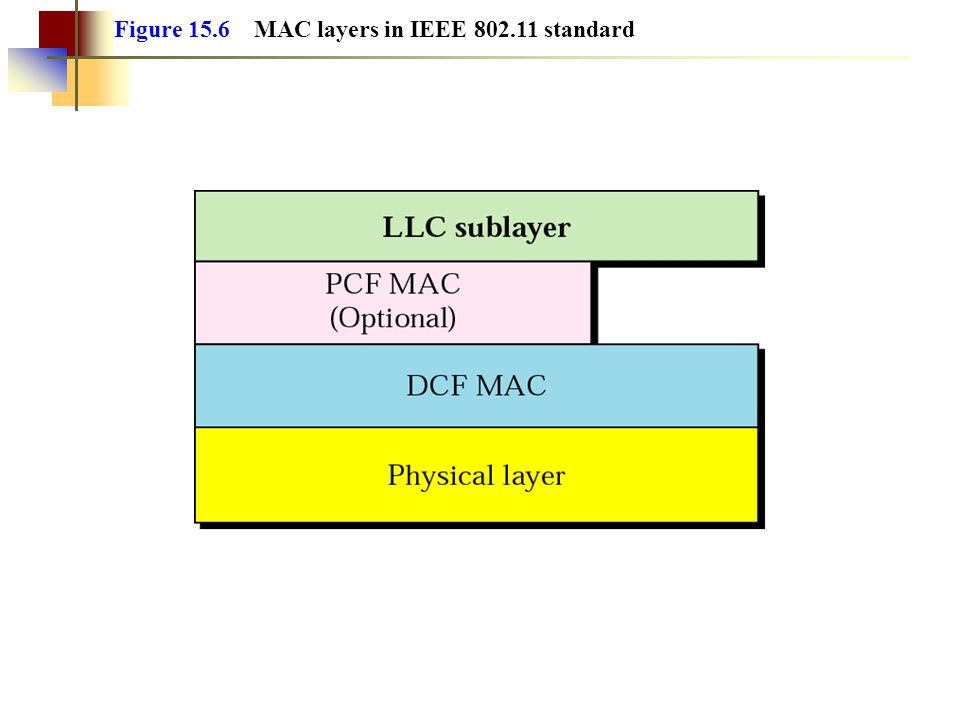 Figure 15.6 MAC layers in IEEE 802.11 standard