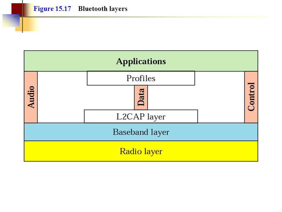 Figure 15.17 Bluetooth layers