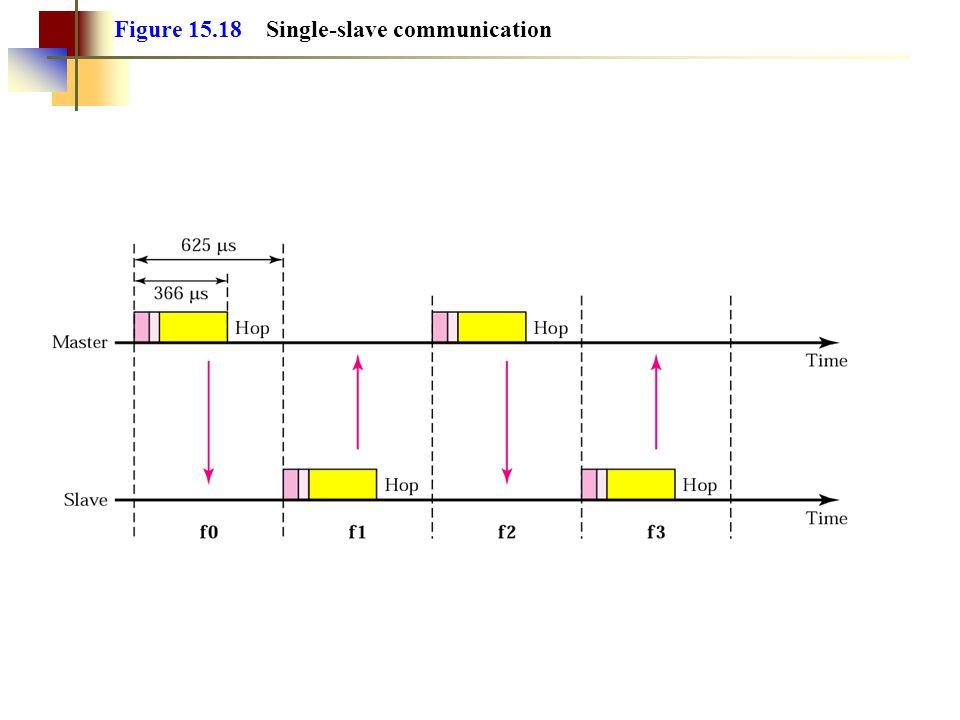 Figure 15.18 Single-slave communication